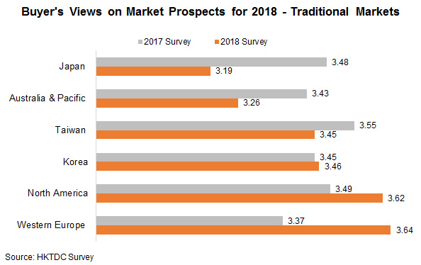Chart: Buyer's Views on Market Prospects for 2018 - Traditional Markets