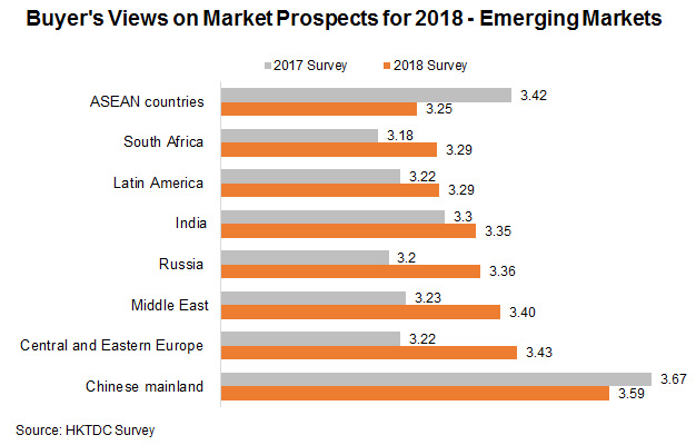 Chart: Buyer's Views on Market Prospects for 2018 - Emerging Markets