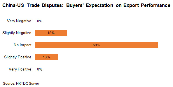 Chart: China-US Trade Disputes: Buyers' Expectation on Export Performance