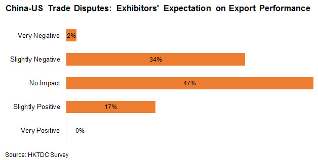 Chart: China-US Trade Disputes: Exhibitors' Expectation on Export Performance