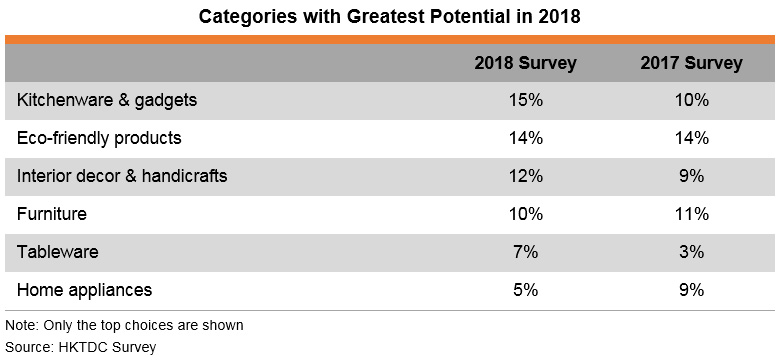 Table: Categories with Greatest Potential in 2018