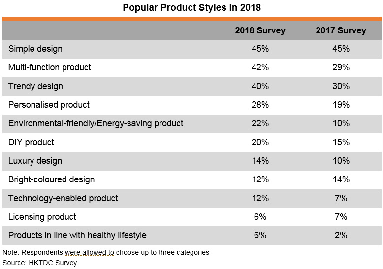 Table: Popular Product Styles in 2018