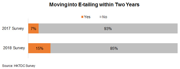Chart: Moving into E-tailing within Two Years