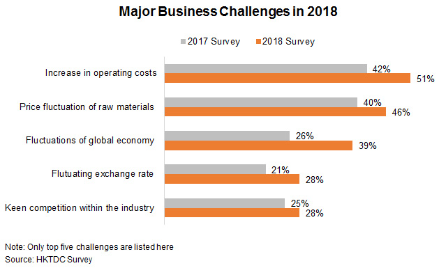 Chart: Major Business Challenges in 2018