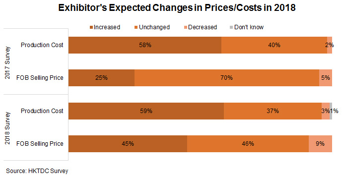 Photo: Exhibitor's Expected Changes in Prices or Costs in 2018
