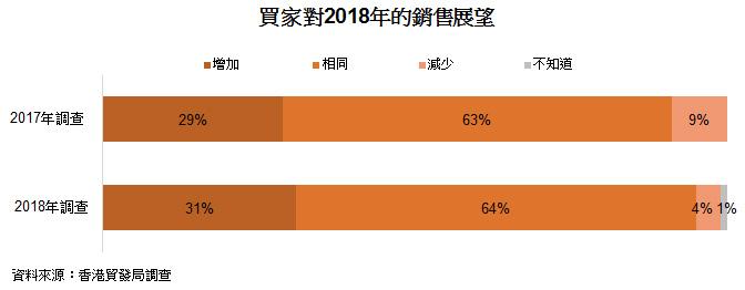 表: 买家对2018年的销售展望