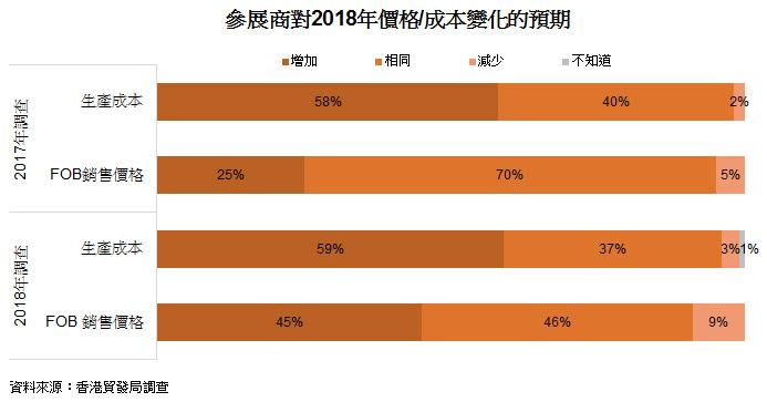 表: 参展商对2018年价格或成本变化的预期