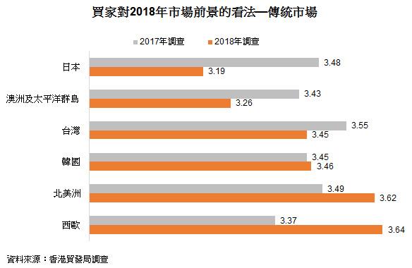 表: 买家对2018年市场前景的看法—传统市场