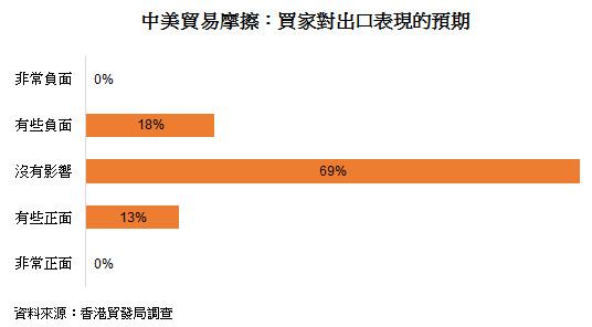表: 中美贸易摩擦:买家对出口表现的预期