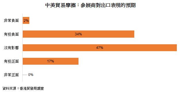 表: 中美贸易摩擦:参展商对出口表现的预期