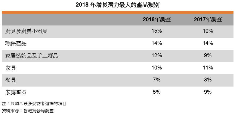 表: 2018年增长潜力最大的产品类别
