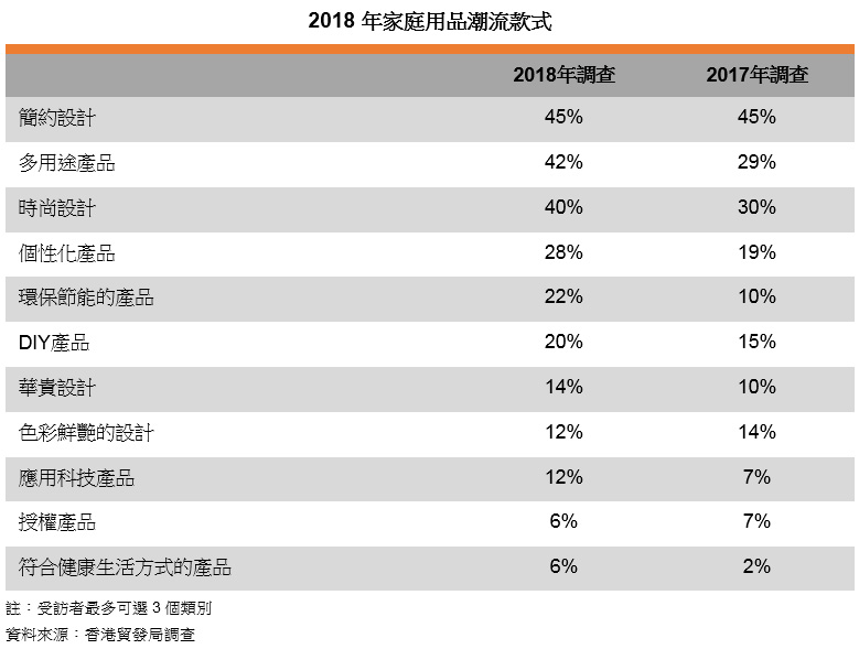 表: 2018年家庭用品潮流款式
