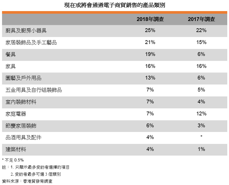 表: 现在或将会通过电子商贸销售的产品类别