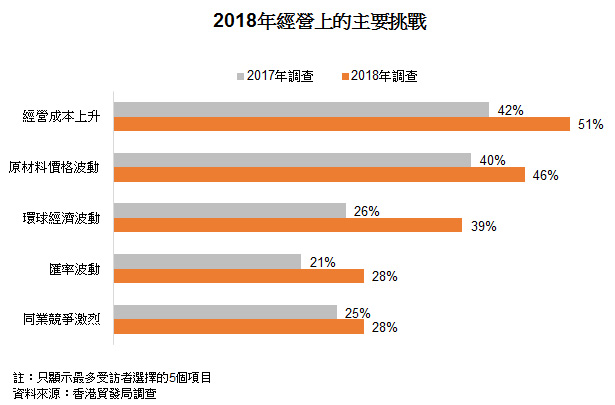 表: 2018年经营上的主要挑战