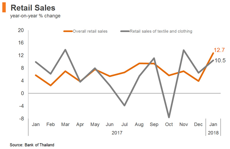 Chart: Retail Sales