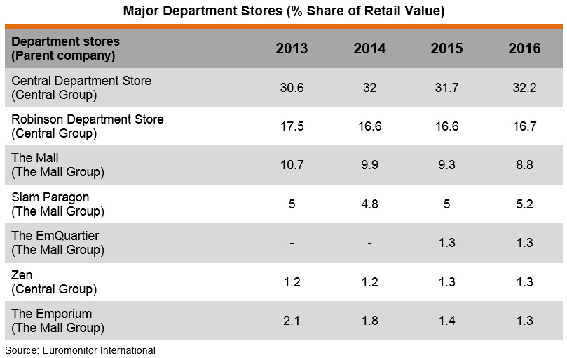 Table: Major Department Stores (% Share of Retail Value)
