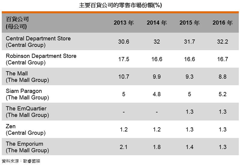 表: 主要百貨公司的零售市場份額(%)