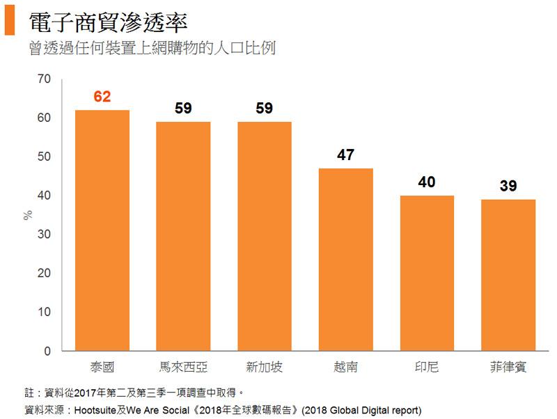圖: 電子商貿滲透率