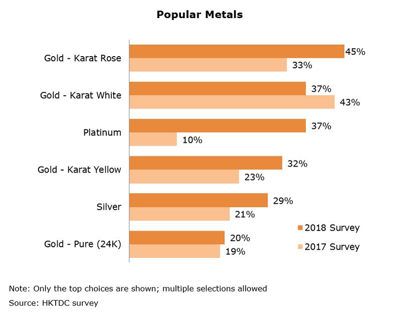 Chart: Popular Metals