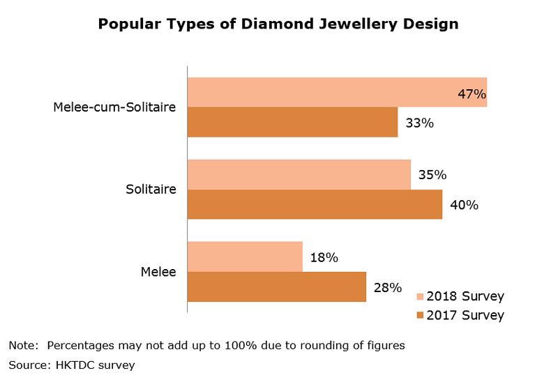 Chart: Popular Types of Diamond Jewellery Design