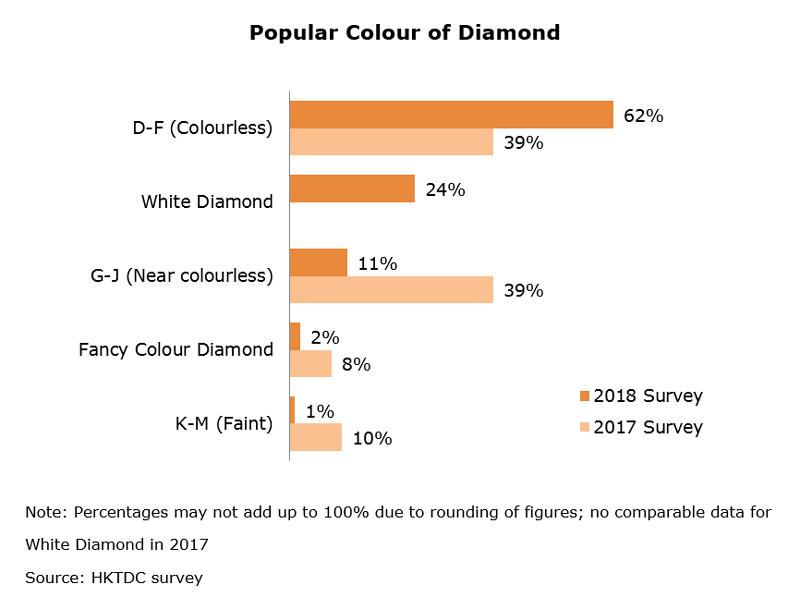 Chart: Popular Colour of Diamond