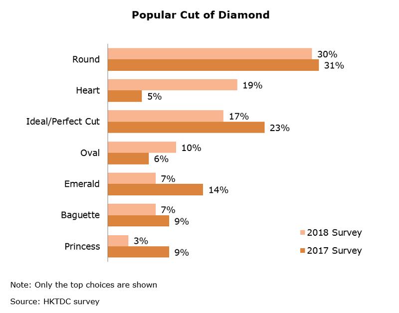 Chart: Popular Cut of Diamond