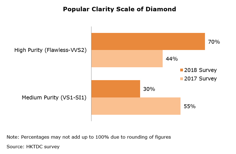 Chart: Popular Clarity Scale of Diamond