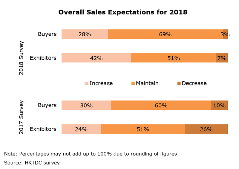 Chart: Overall Sales Expectations for 2018