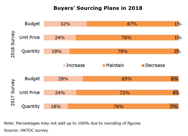 Chart: Buyers Sourcing Plans in 2018