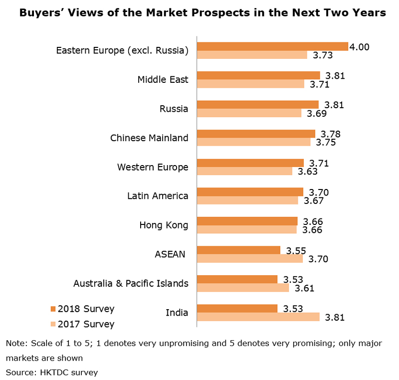 Chart: Buyers Views of the Market Prospects in the Next Two Years
