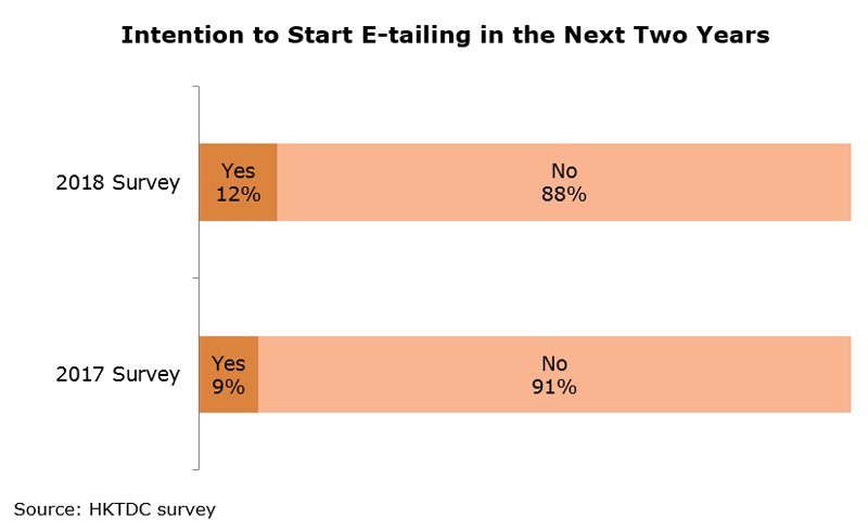 Chart: Intention to Start E-tailing in the Next Two Years