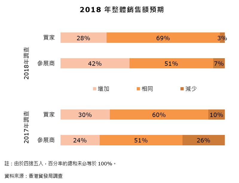 圖表:2018年整體銷售額預期