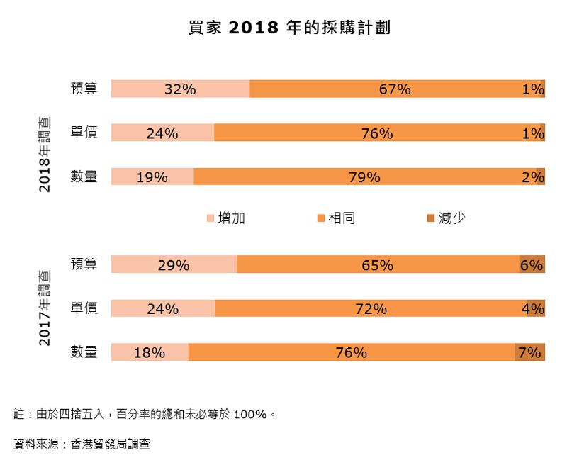 圖表:買家2018年的採購計劃