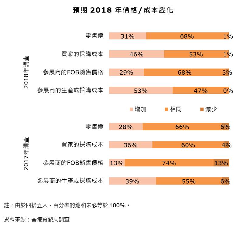 圖表:預期2018年價格及成本變化