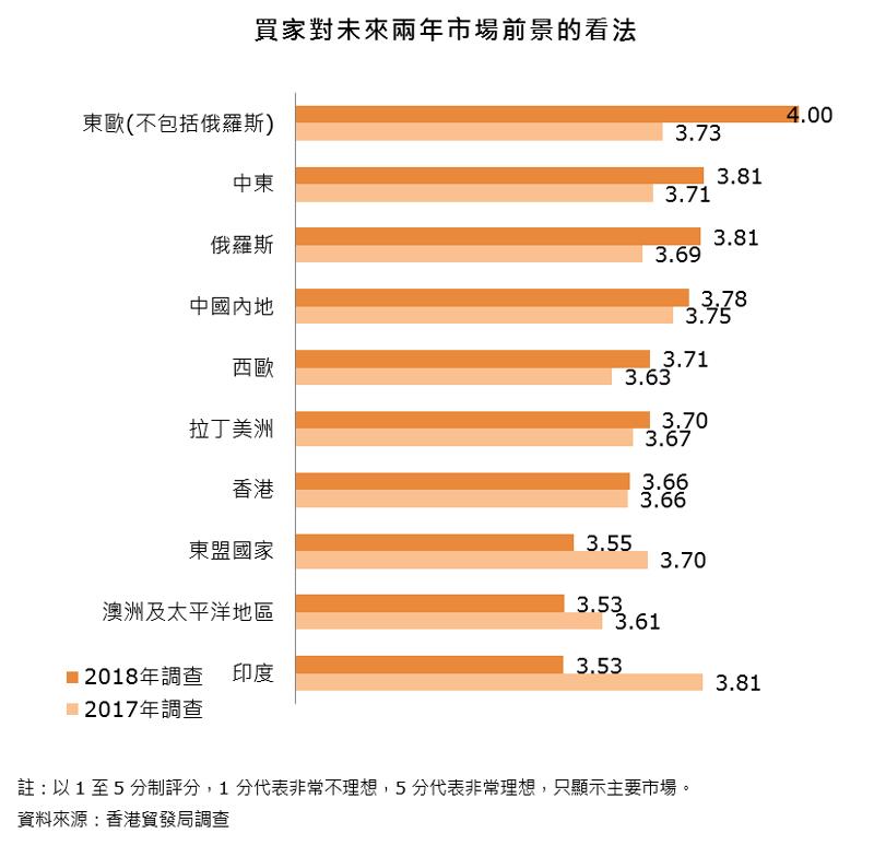 圖表:買家對未來兩年市場前景的看法