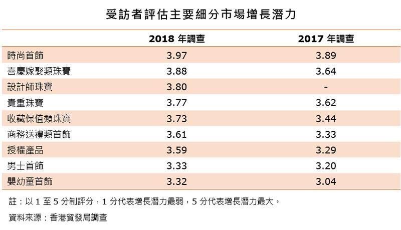 表:受訪者評估主要細分市場增長潛力