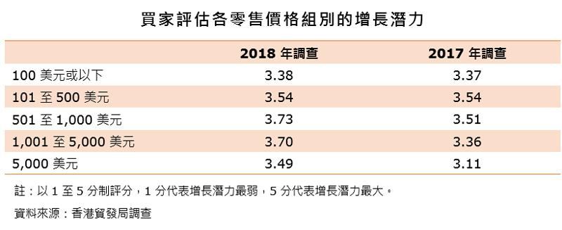 表:買家評估各零售價格組別的增長潛力