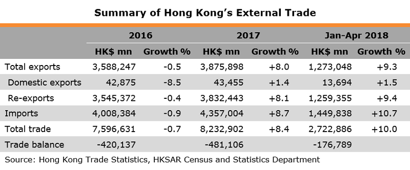 Table: Summary of Hong Kong External Trade