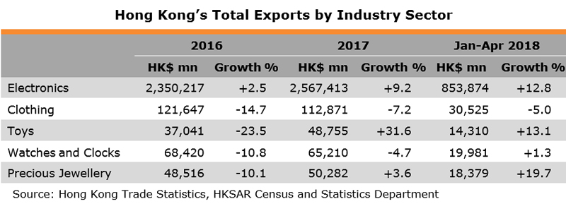 Table: Hong Kong Total Exports by Industry Sector