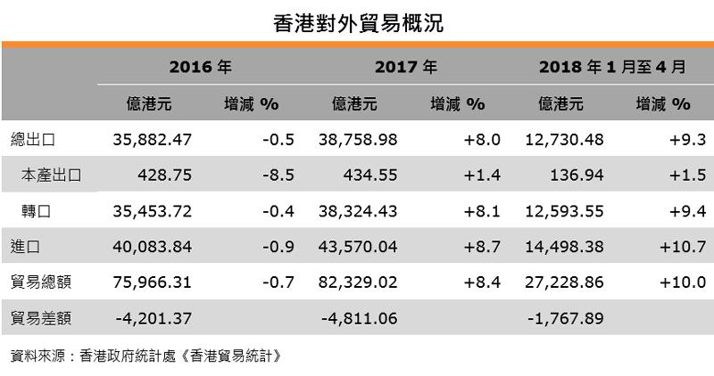表:香港對外貿易概況