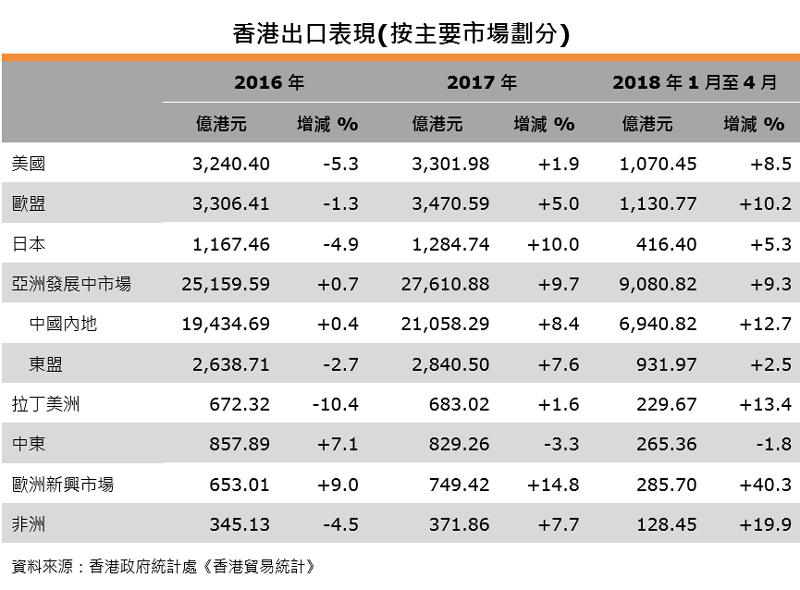 表:香港出口表現(按主要市場劃分)