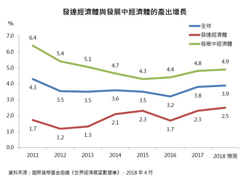 圖表:發達經濟體與發展中經濟體的產出增長
