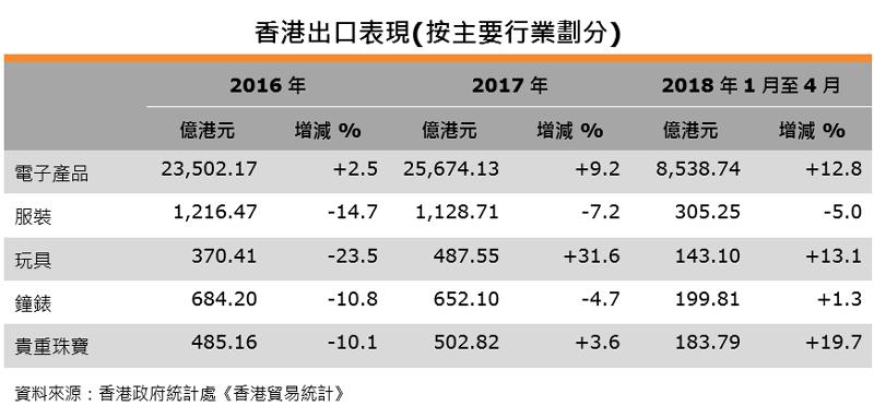 表:香港出口表現(按主要行業劃分)
