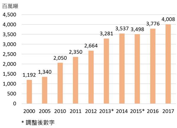圖:廣東省貨物運輸量