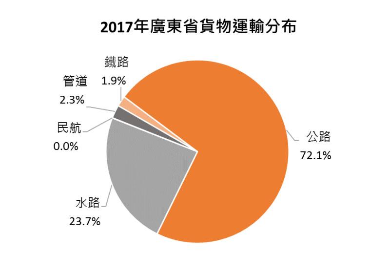 圖:2017年廣東省貨物運輸分布