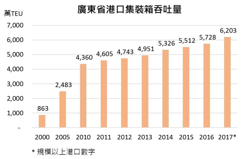 圖:廣東省港口集裝箱吞吐量