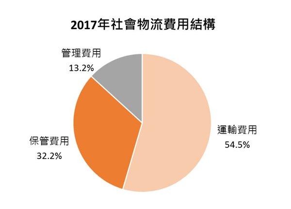 圖:2017年社會物流費用結構