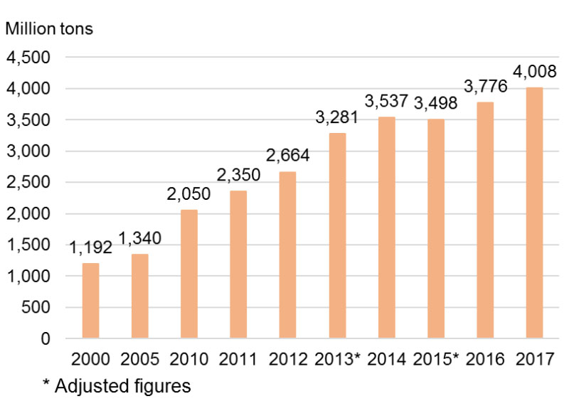 Chart: Freight Traffic Volume of Guangdong Province