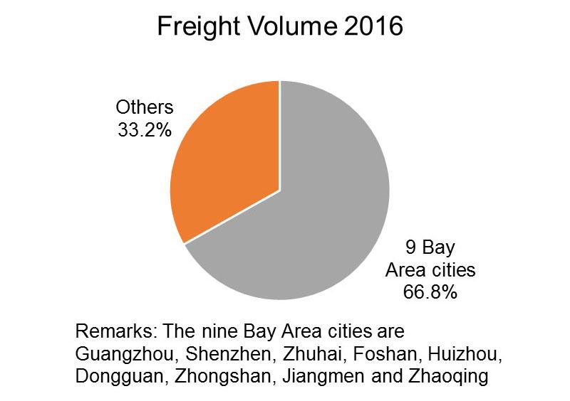 Chart: Freight Volume 2016