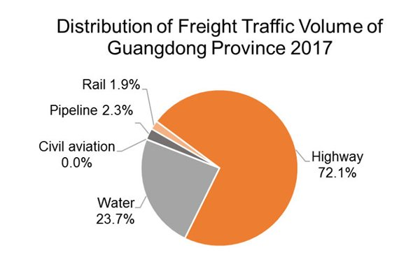 Chart: Distribution of Freight Traffic Volume of Guangdong Province 2017